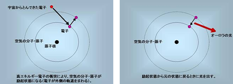 図1 「宇宙から飛んできた電子」とは、地球の周りのプラズマである。電子が励起状態から元の状態に戻るときに出てくるエネルギーの大きさによってオーロラの色が決まる。エネルギーが大きいと青、小さいと赤、その中間だと緑となる。