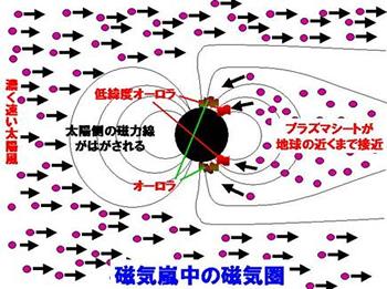 図3 磁気嵐中の磁気圏。磁気嵐が起きると、プラズマシートのプラズマがより地球の近くまで入ってくるため、オーロラが低緯度側に広がってくる。(塩川教授提供)