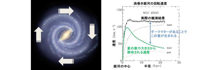 図3 我々の銀河系は左図のように回転している。グラフは、NGC6503という銀河について、その回転速度と中心からの距離の関係を示している。銀河の中心から離れるほど星も数も減り、回転速度は遅くなることが期待されるが実際には遅くなっていない。ダークマターの存在が示唆される。我々の銀河系も同様の傾向を示す。 画像提供: 左イメージ:NASA/JPL-Caltech、右図:K.G.Begeman,A.H.Broeils and R.H.Sanders, Mon.Not.Roy.Aston.Soc.,249,523(1991)  それぞれ、東京大学宇宙線研究所神岡宇宙素粒子研究施設作成の資料を参考に文字などを加えた。