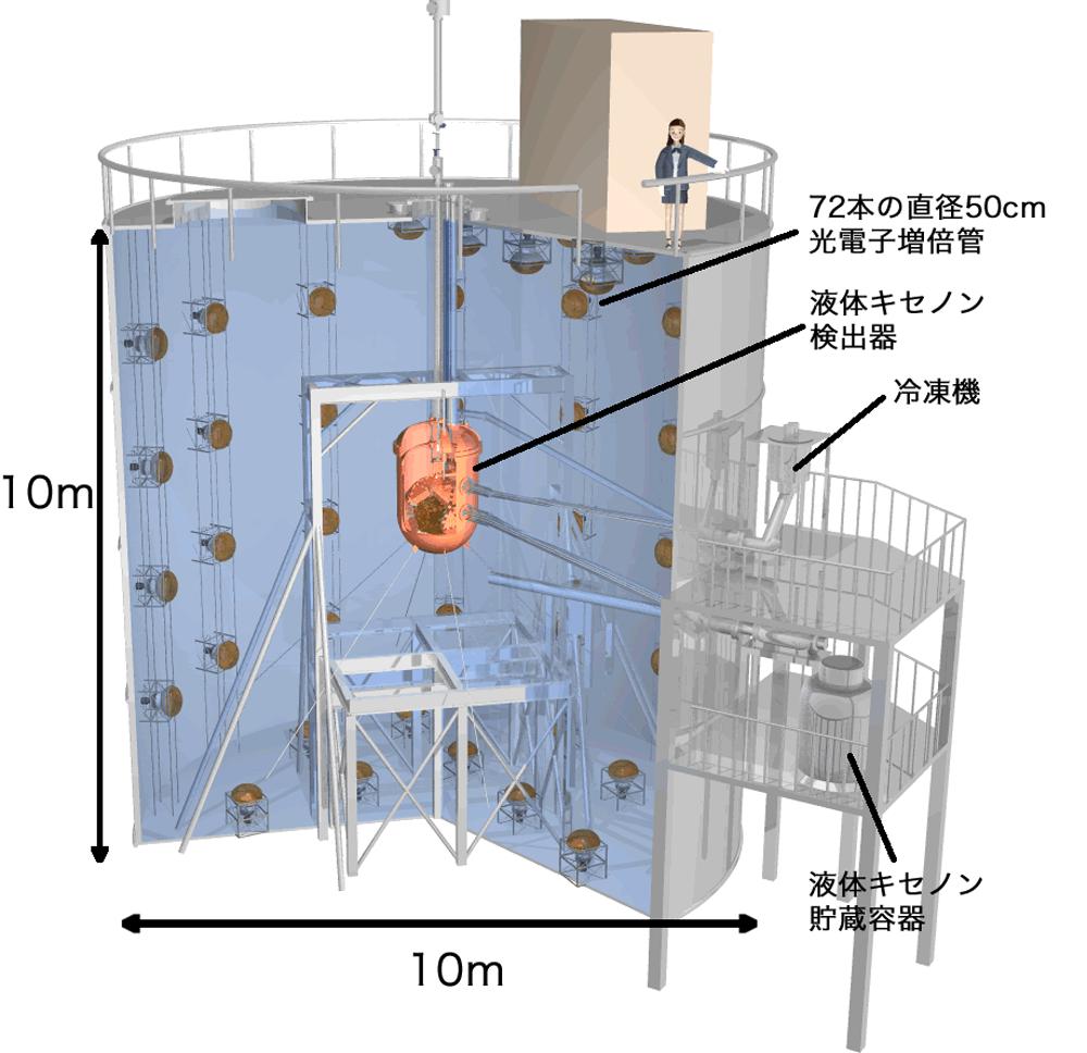 図4 XMASS実験の検出器全体。タンク内部は超純水で満たされている。外部からの放射線バックグラウンドを除去する役割を果たす。その中央に図5の液体キセノン検出器がある。図:東京大学宇宙線研究所神岡宇宙素粒子研究施設提供。