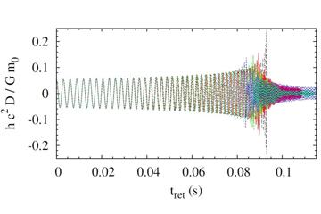 連星中性子星の合体のシミュレーションから得た重力波の波形。4つの異なる状態方程式から導かれる計算結果を重ねたもの。実際に重力波が観測されたとき、たとえばこの4つのどの波形に近いかを調べることでどの状態方程式がより正しいかが検証できる。(図:柴田教授提供)