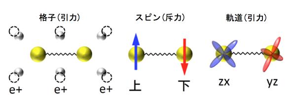 超伝導電子対をつくる3種類の「のり」