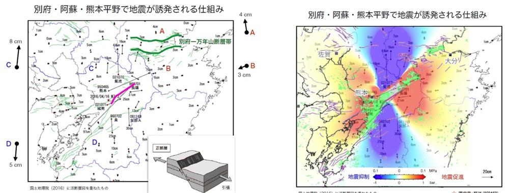 図4 左図は、国土地理院のGPS情報をもとに各地点がどの方向にどれだけ動いたかが描かれている。この図の上に今後の地震の起こりやすさ(赤と青の領域)と、実際に起きた地震の場所(緑の点)を重ねたのが右図である。(図:遠田教授提供)