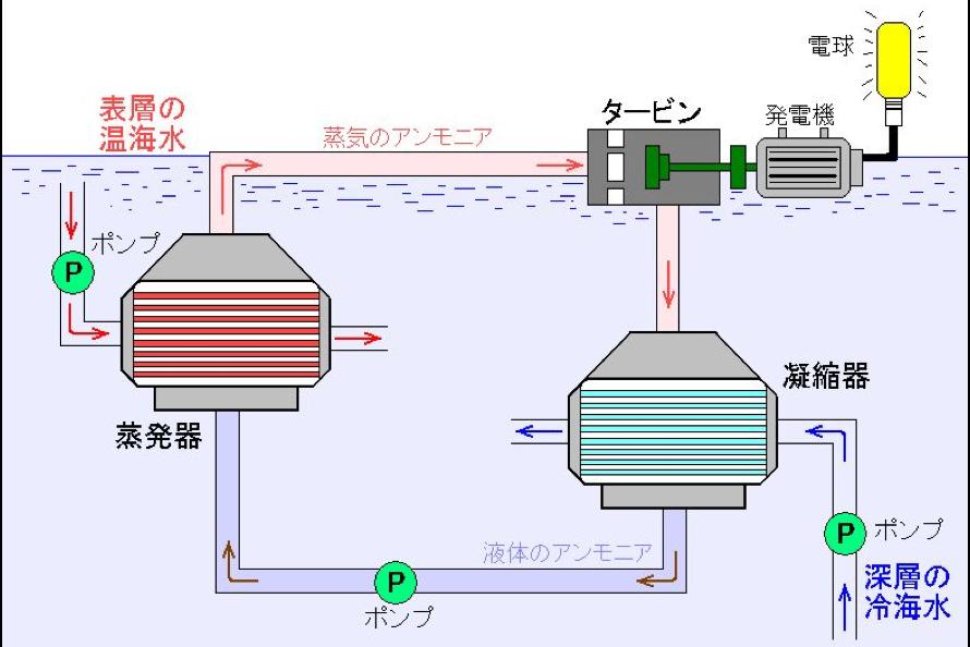 「タービン方式」の「クローズドサイクル」の概念図。沸点の低いアンモニアのような物質を「作動流体」に用い、温海水で蒸気を発生させてタービンを回す。タービンを回した後の蒸気は、深層の冷海水で冷却されて液体に戻る。