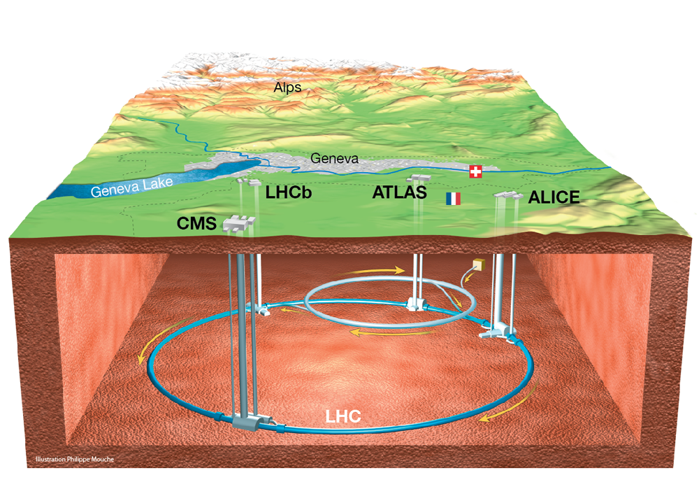 (写真上)CERNのLHCがあるジュネーブの航空写真。円状の線は、地下のLHCの軌道を示す。直径は空港の滑走路よりも大きい。破線はスイスとフランスの国境。破線の向こう側がフランスで、手前がスイス。(写真はCERN提供)(下図)地下に設置されたLHCの模式図。地下100メートルに山手線サイズの加速器が存在する。なお、上の写真と下の図は、上下左右の位置関係が異なる。