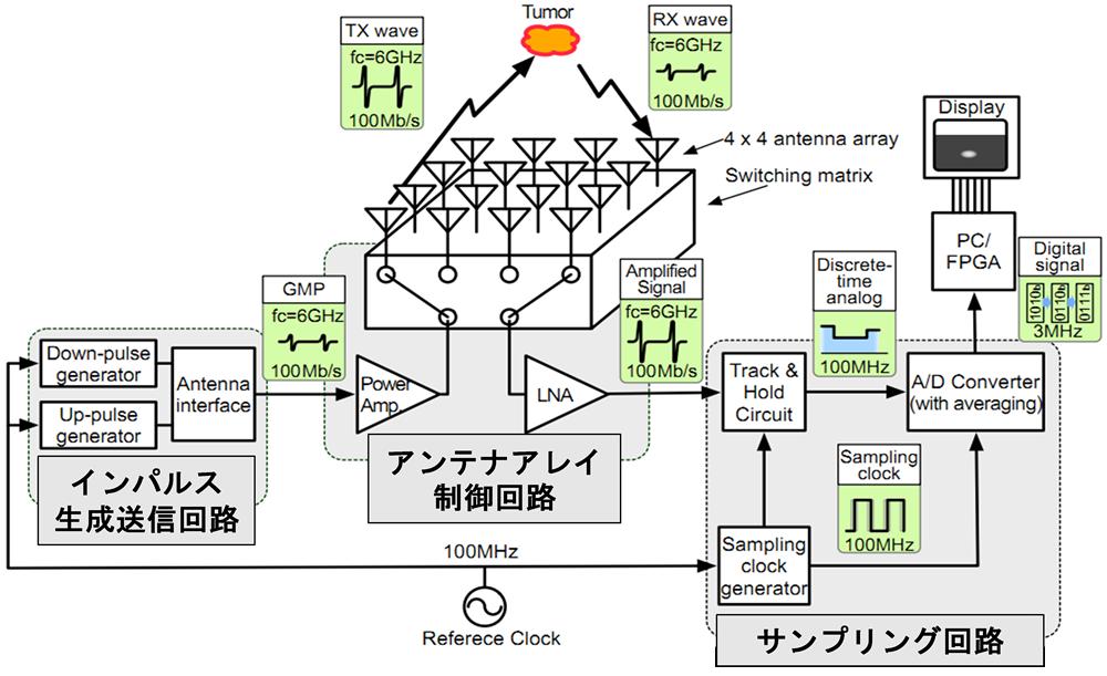 吉川教授が考案した電波による乳ガン検査機器の構成図。