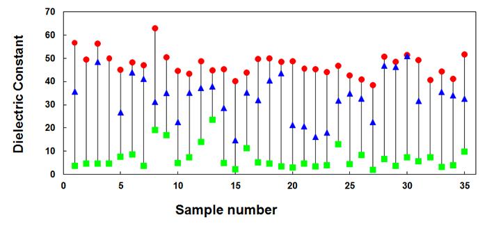 広島大学病院の腫瘍外科・病理診断科から提供を受けた35名の乳がん患者の組織を電気的に解析した結果。赤い●が腫瘍組織、青い▲が乳腺間質組織、緑の■が脂肪組織を示している。赤い●と青い▲の距離が離れているほど、組織内のガン細胞の比率が高いことを意味する。