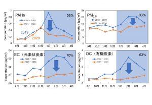大気エアロゾル中のPAHs濃度、PM2.5、元素状炭素濃度、有機炭素濃度