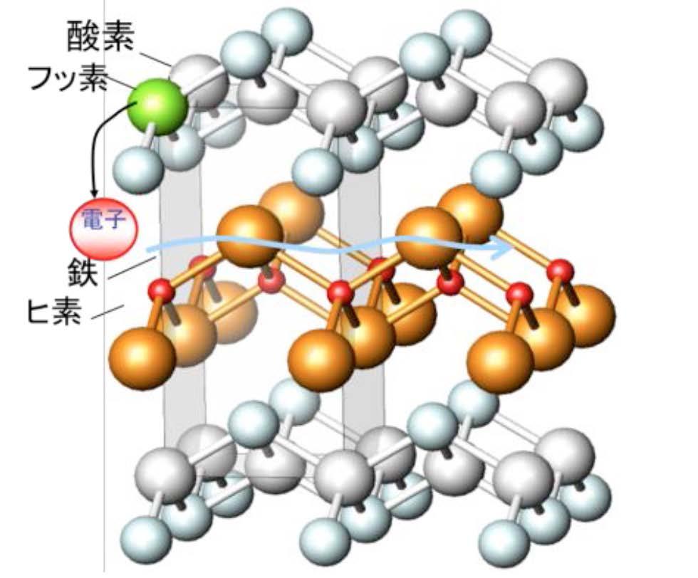 鉄オキシニクタイド化合物LaFeAsOに電子をドープした図。揃っていた鉄の電子スピンの向きが、電子をドープすることでバラバラになり超伝導状態が実現した。