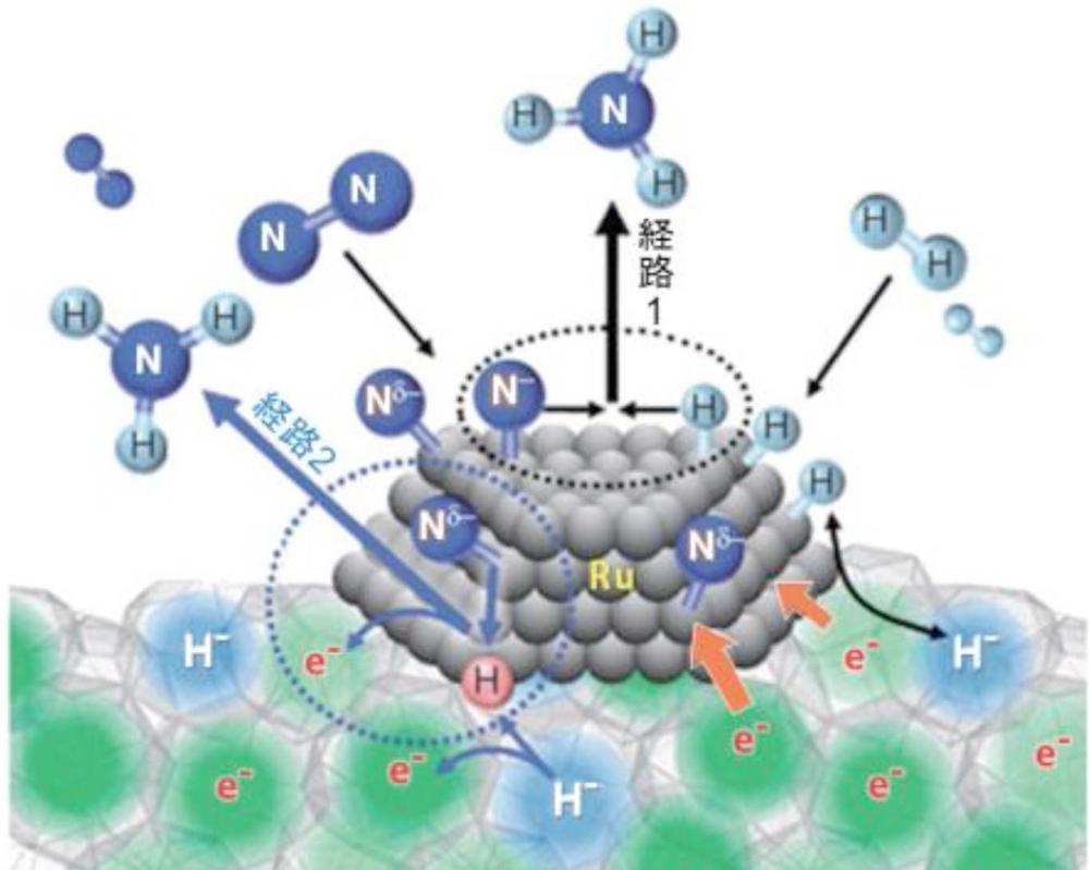 アルカリ金属のように電子を出しやすいが、化学的に安定というユニークな性質を持つC12A7化合物を使い、窒素結合を切断する。