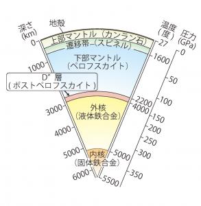 地球内部の模式図。地球の中心に向かうほど構成鉱物にかかる圧力も温度も高くなる。