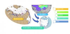 北極海航路の持続的利用の可能性