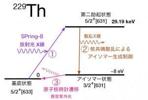 トリウム229準位図(関係する基底状態及び励起状態)①‐②の順番でアイソマーを生成。今後は③に示したアイソマー状態からの光遷移を観測する計画。