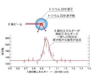 共鳴曲線(原子核共鳴散乱法によるトリウム229第二励起状態への遷移を確認。