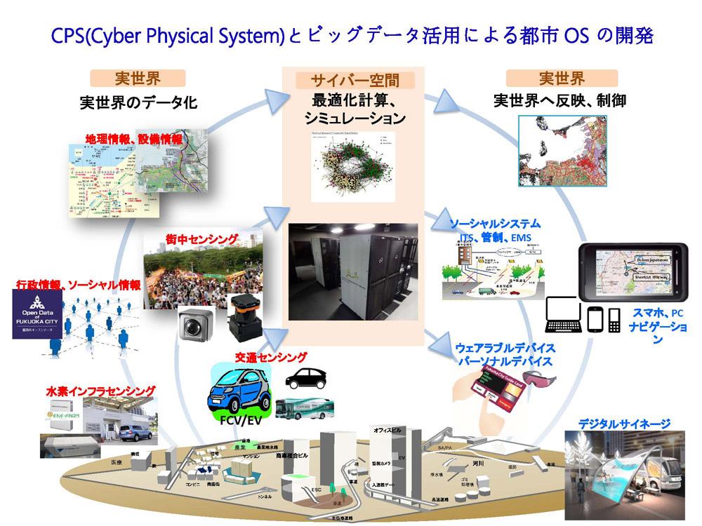 サイバーフィジカルシステムは、データ化された実世界のさまざまな情報を、サイバー空間において最適化・シミュレーションを行い、実世界へとフィードバックする。これにより最適な都市の運用を行うための都市OSを実現する。