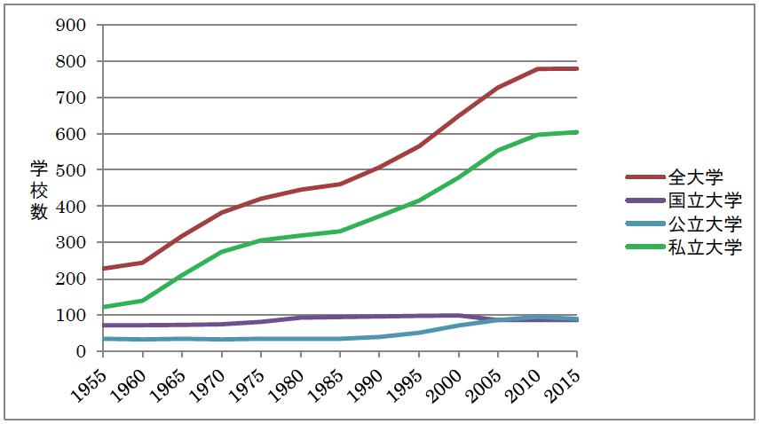 図2 私立、国立、公立各大学(四年制)の数の推移。全大学のうち私立大学の占める割合は1955年の53.5%から2015年の77.5%まで増え続けている。一年ごとのデータを確認すると2012年以降は横ばい。<文部科学統計要覧(平成29年版)より作成>