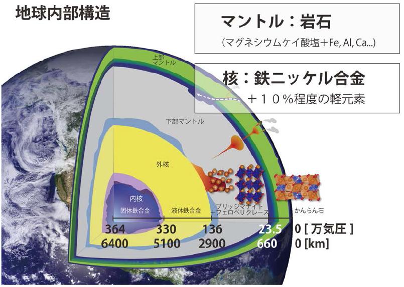 地球の内部構造。地殻・マントル・核の大きく三層構造からなる。