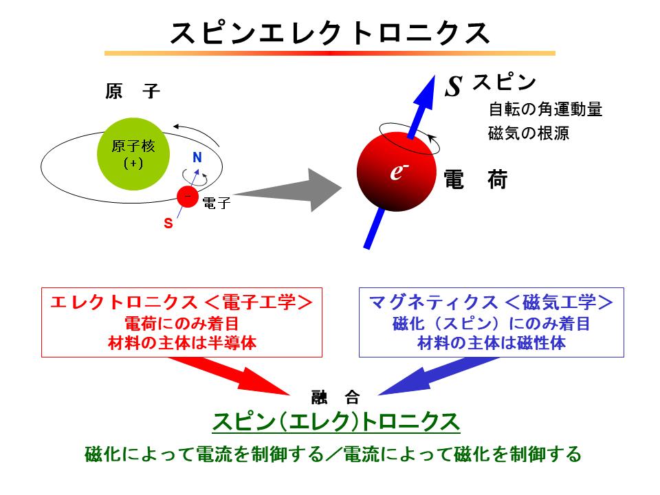 電子の電荷に焦点を当てたのがエレクトロニクス(電子工学)。電子のスピン(磁化)に着目したのがマグネティクス(磁気工学)。スピントロニクス(スピンエレクトロニクス)はこの両者を融合したもの。電荷と磁化の両方を扱う対象とする。