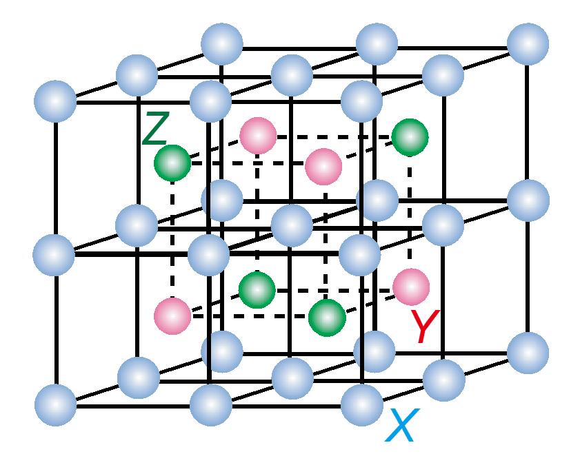 ホイスラー合金の結晶構造。3種類の異なる金属原子が規則正しく配列している。