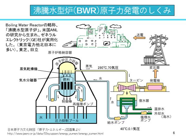 原子力発電の概念図。原子炉には、大きく沸騰水型と加圧水型の2つの種類があるが(図は沸騰水型)、いずれも水を蒸気に変えてタービンを回して電気をつくっている点は同じだ。(図版は千葉教授提供)