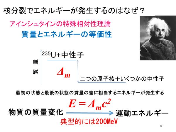 アインシュタインの特殊相対性理論の公式「E=mc<sup>2</sup>」は、質量とエネルギーの等価性を示している。それが、原子力によりエネルギーが生まれる理由だ。(図版は千葉教授提供)
