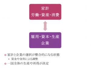 家計と企業の間には、労働・資産・消費と雇用・資本・生産を変数とする関係が成立する。従ってこの関係は、これらの変数を使った数式モデルで記述できる。