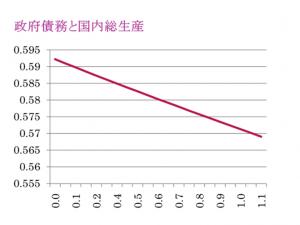 政府債務(グラフ横軸)と国内総生産(グラフ縦軸)だけに要素を絞り込んで、その関係を表したグラフ。政府債務が増加するに伴い、国内総生産は低下している。