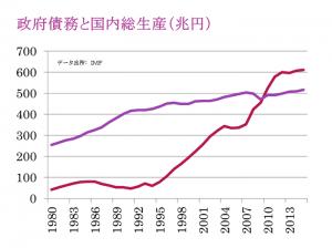 1980年から2015年にかけて、国内総生産は約250兆円から500兆円に増えた。一方でこの間に、政府債務は約50兆円から600兆円まで増えている。