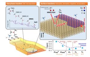 窒化ガリウム(GaN)有機金属気相成長プロセスの概略図。左下の図が示すのは、上流側から基板に向けてトリメチルガリウム(TMG)、アンモニア(NH<sub>3</sub>)、不活性ガスが流入する様子。左上の図にあるように、TMGはジメチルガリウム(DMG)→モノメチルガリウム(MMG)→水素化ガリウム(GaH)分子へと分解する。右側の図が示すのは、表面に吸着した原子・分子がいくつかの成長素過程を経て結晶に取り込まれる様子である。