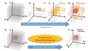 上図(a)〜(d)は結晶成長パラメータを試行錯誤により一つずつ最適化していく従来型の材料開発プロセスを示したもの。これに対して下図(e)、(f)が示すのは、理論解析により最適成長条件をあらかじめ予測し、その範囲内から探索を開始して実験回数を大幅に減らす概念である。