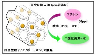 メソポーラスシリカ担持白金触媒によってエチレンが二酸化炭素と水に分解される