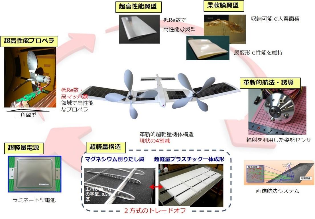 図2 火星飛行機を構成する各技術要素。翼型やプロペラに加え、航法、電源、構造といった複数の要素の検討が必要となる。(図提供 東北大学流体科学研究所永井研究室)