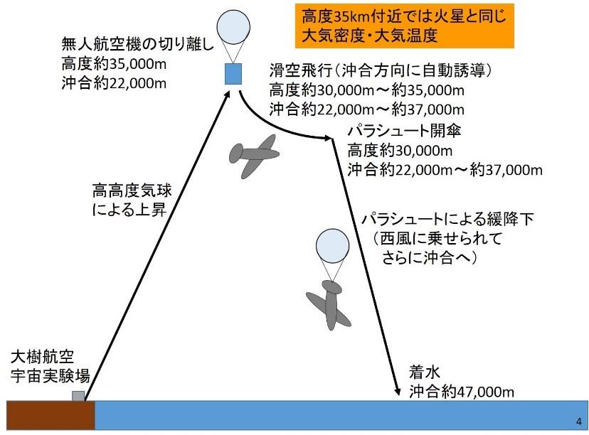 図5 2016年、北海道の大樹町で行われた飛行実験の模式図。高度約35000mで試験機を気球から切り離して滑空させる。(図提供 東北大学流体科学研究所永井研究室)