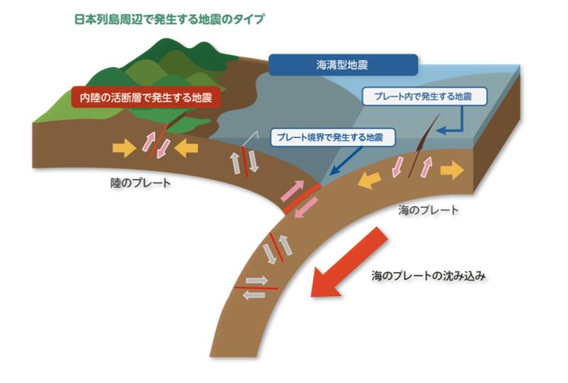 図1:重い海洋プレート(海のプレート)が大陸プレート(陸のプレート)の下に沈み込む(出典:「地震調査研究推進本部」)。その際、プレート境界でプレート同士の固着が生じ、それによりひずみがたまっていく。そのひずみが解放されると地震が起こる(プレート境界型地震)。プレート境界に加えて、内陸部あるいは大陸・海洋プレート内部に存在する断層(活断層など)によって生じる地震がある。