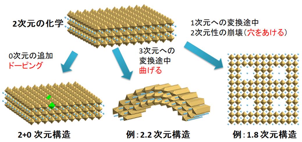 """ナノシートを用いた超次元材料の創成の概念図。2次元構造に手を加えることで、""""2+0次元""""、""""2.2次元""""、""""1.8次元""""の構造ができる。"""