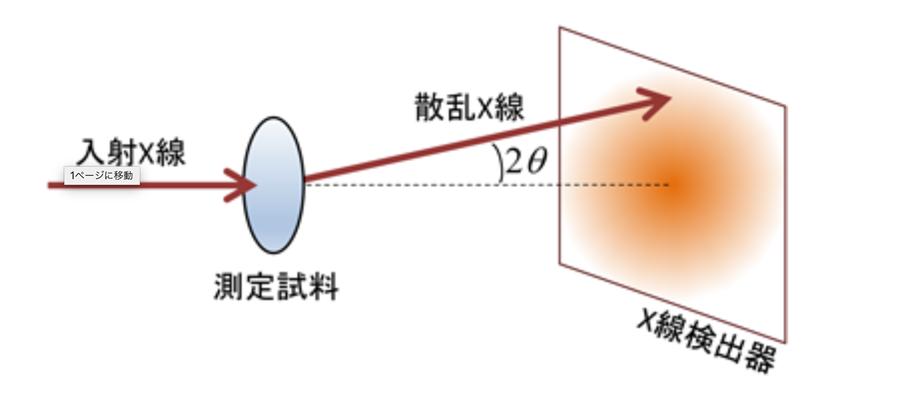 小角散乱法の基本原理。平行性の高い量子ビームを試料に当てると、試料を通過する際に内部の微細粒子によりビームが非常に小さい角度で散乱する。その結果を検出器で測定すれば、試料内部の構造を解析できる。