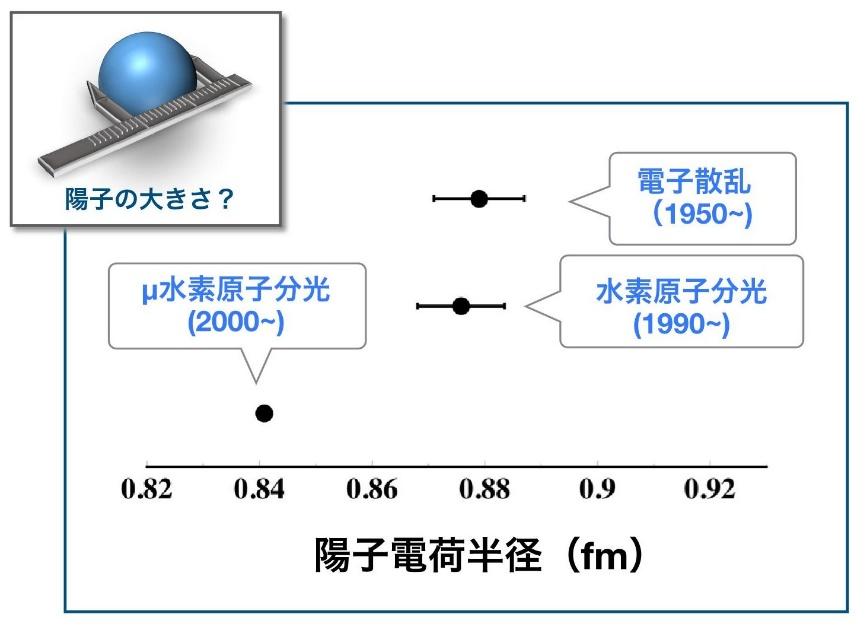 2010年時点での電子散乱、水素原子分光、μ水素原子分光によって求められた陽子半径の測定値。前者2つの方法では0.88fmあたりで一致したが、μ水素原子分光だけ0.84fmという結果となった。(図提供 須田教授)