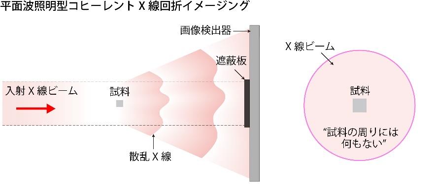 """平面波照明型コヒーレントX線回折イメージングの模式図。X線が試料に当たった結果、後方のスクリーンに回折強度パターンがあらわれる。(""""試料の周りには何もない""""という記述については、下方、「X線タイコグラフィ」の模式図参照。)"""
