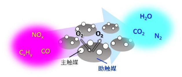 自動車排ガス浄化触媒システム。白金などが触媒(主触媒)となり、排ガスが浄化されるが、その際、触媒が付着する「助触媒」の働きが理想的な空燃比を維持するために重要とされる。