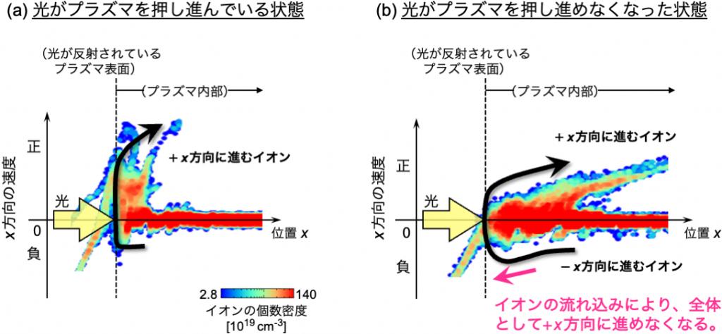 (a)光がプラズマを押し進んでいるときと(b)押し進めなくなったときのイオン密度の分布(シミュレーション結果)。(b)では、後方(点線より右の方)のイオンが動き、表面に流れ込んでくることで、黒矢印のようにイオンが循環し、表面の密度が一定に保たれる。すなわち、プラズマを全体として後方に押し進むことができなくなる。(岩田准教授提供)