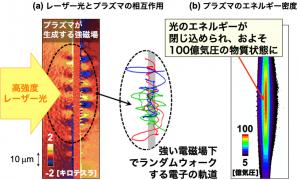 固体の薄膜((a)の中央の橙色部分)に10億気圧の高強度レーザー光を照射する場合のシミュレーション。薄膜上の青、黄、橙の部分が、プラズマによって生じる凸凹構造の電磁場。(a)物質表面の凸凹構造の電磁場により電子がランダムウォークする様子が可視化されている。(b)その結果としてプラズマ中にエネルギーが蓄積され、100億気圧の物質状態が実現する。