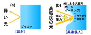 (a)光が弱いと、光はプラズマに跳ね返される。(b)十分に強い光をプラズマに当てると、光の圧力によって表面の電子が叩き出され、イオンは後方に移動し、穴が開いたような状態になる。ホールボーリングと呼ばれる。(岩田准教授提供)